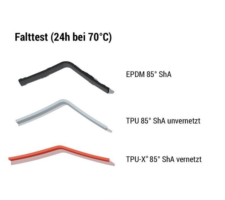 tpu-x-falttest